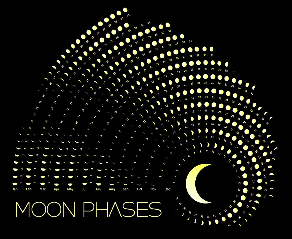 Moon Phases Calendar October 2019