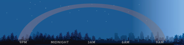 Today S Moon Phase